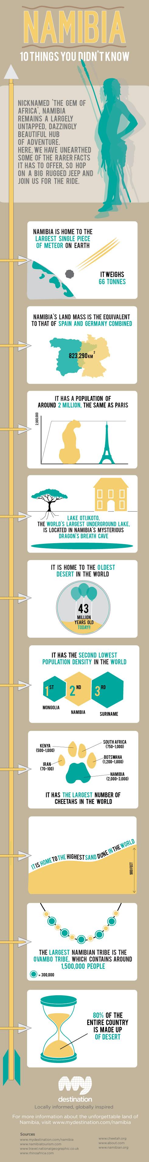 Namibia-Infographic-x4906
