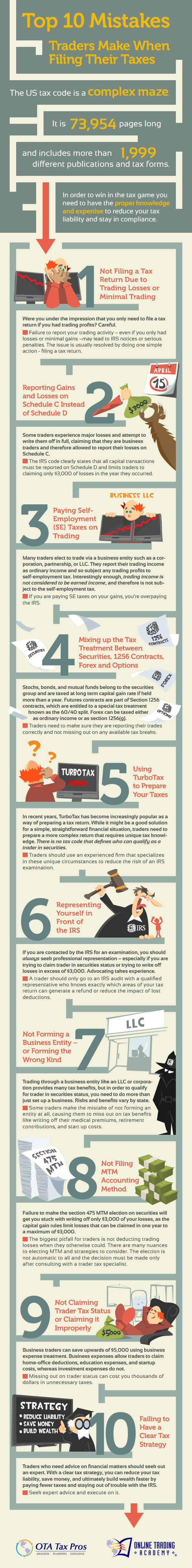 Top 10 Mistakes Traders Make When Filing Their Taxes
