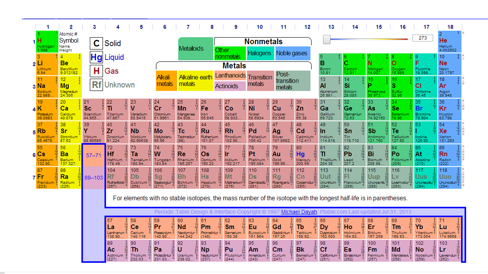 Periodic table of elements updated periodic table of elements updated periodic table success updated table periodic 2014 gamestrikefo Image collections