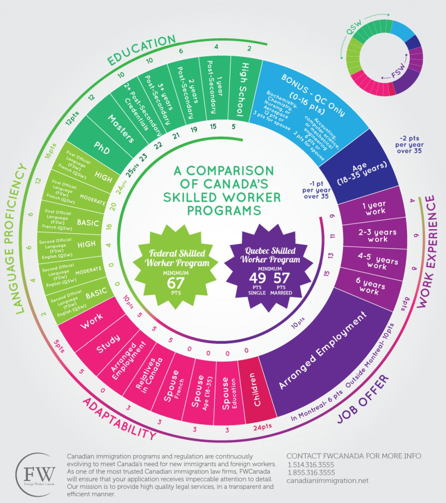 comparing-canadas-skilled-worker-programs_51910b55c88f6_w1500