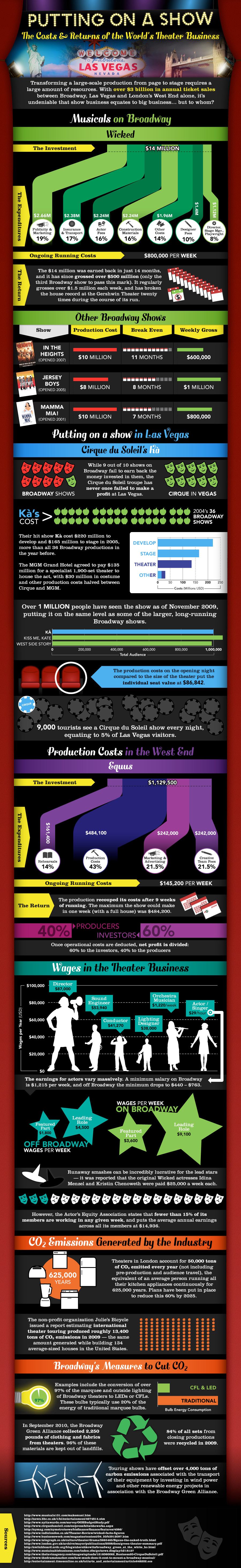 the-costs-and-returns-of-the-worlds-theater-business_502918fb4032f