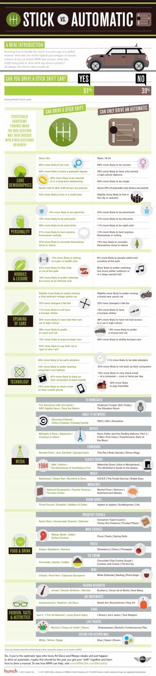 cars stick vs automatic infographics. Black Bedroom Furniture Sets. Home Design Ideas