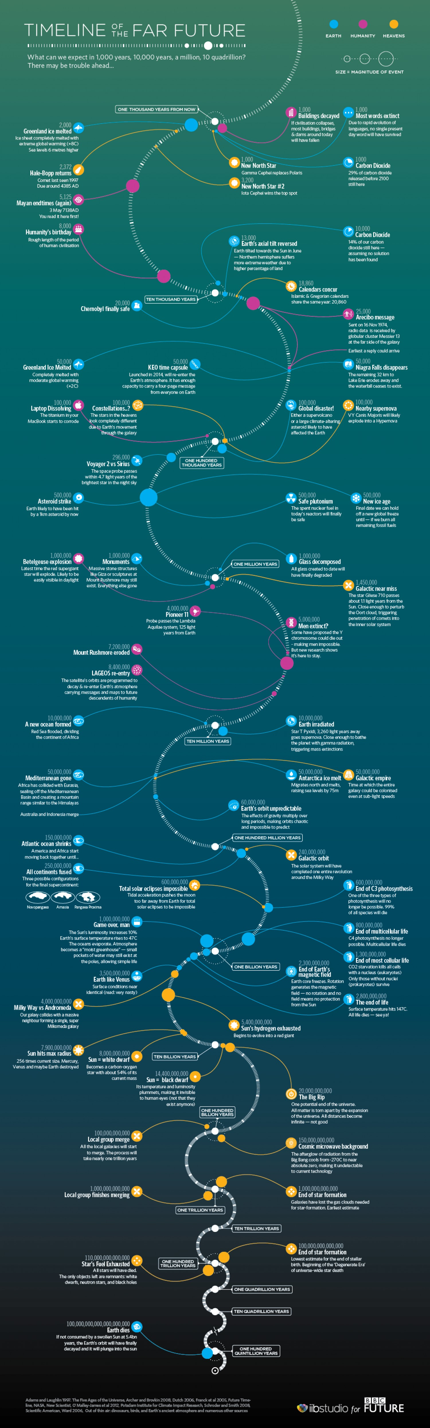 05 timeline-of-the-far-future_52d481e19c764_w1500