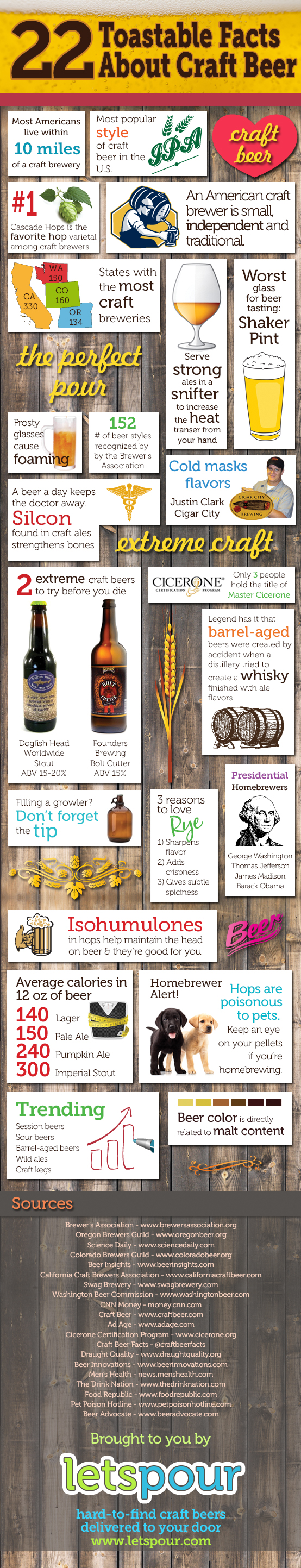 09 22-toastable-facts-about-craft-beer_527bebcabceaa