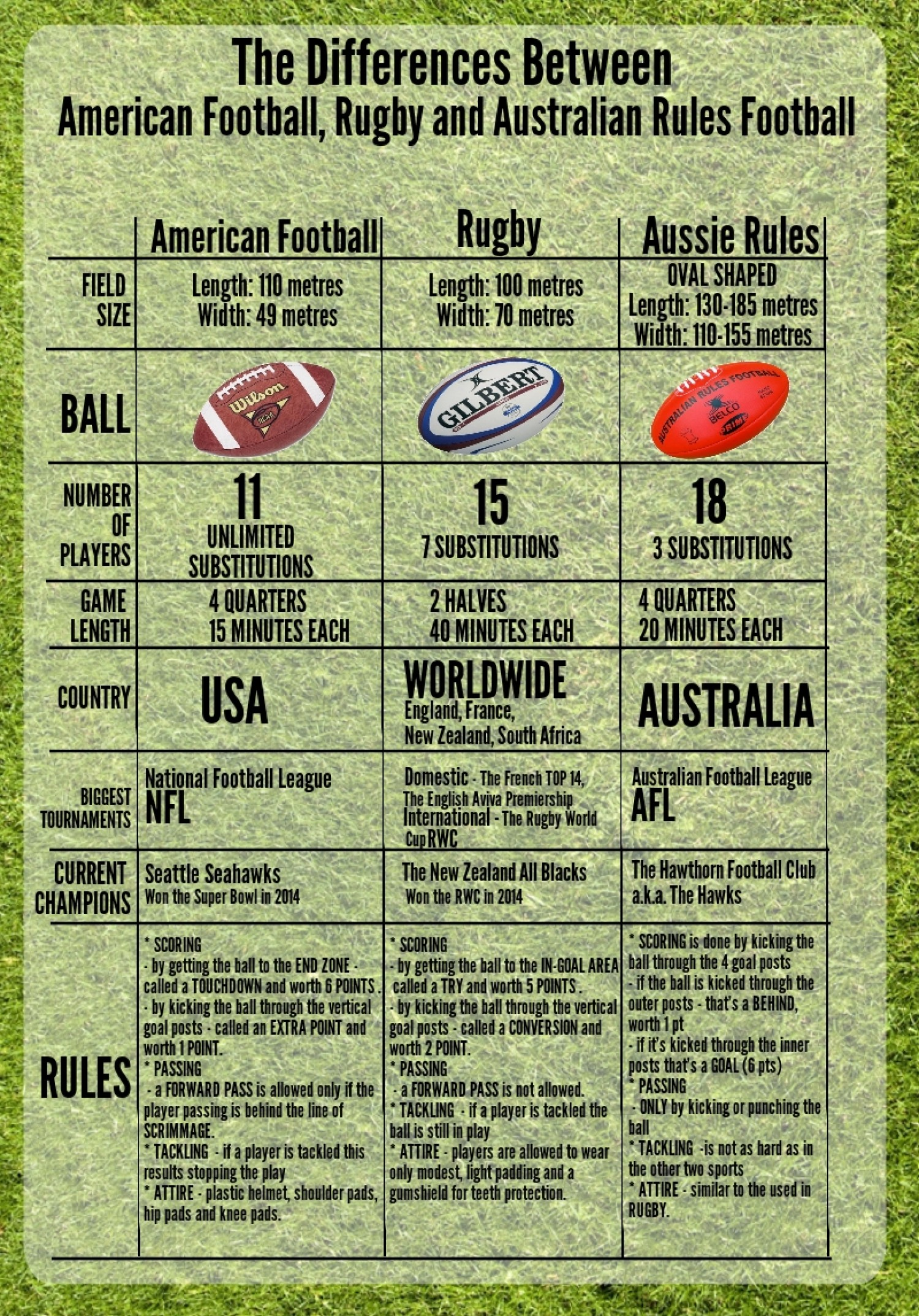 what-is-the-difference-between-american-football-rugby-and-australian-football_534fe8d9c351d_w1500
