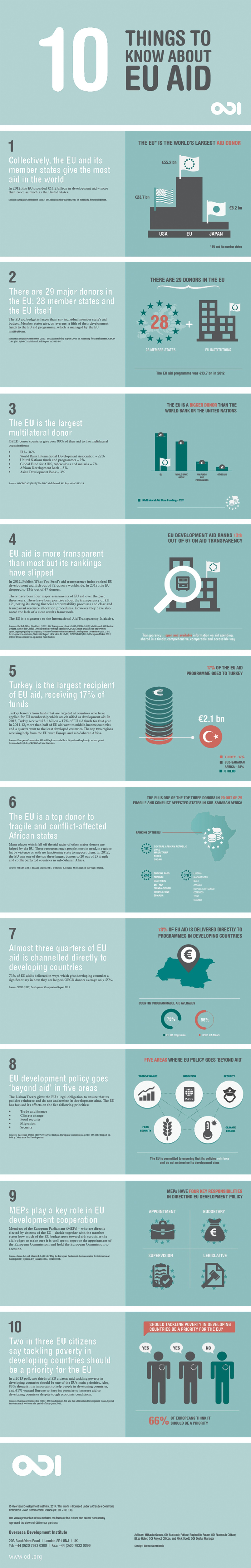 10-things-to-know-about-eu-aid-thumbnail_537c8f5720e02_w1500