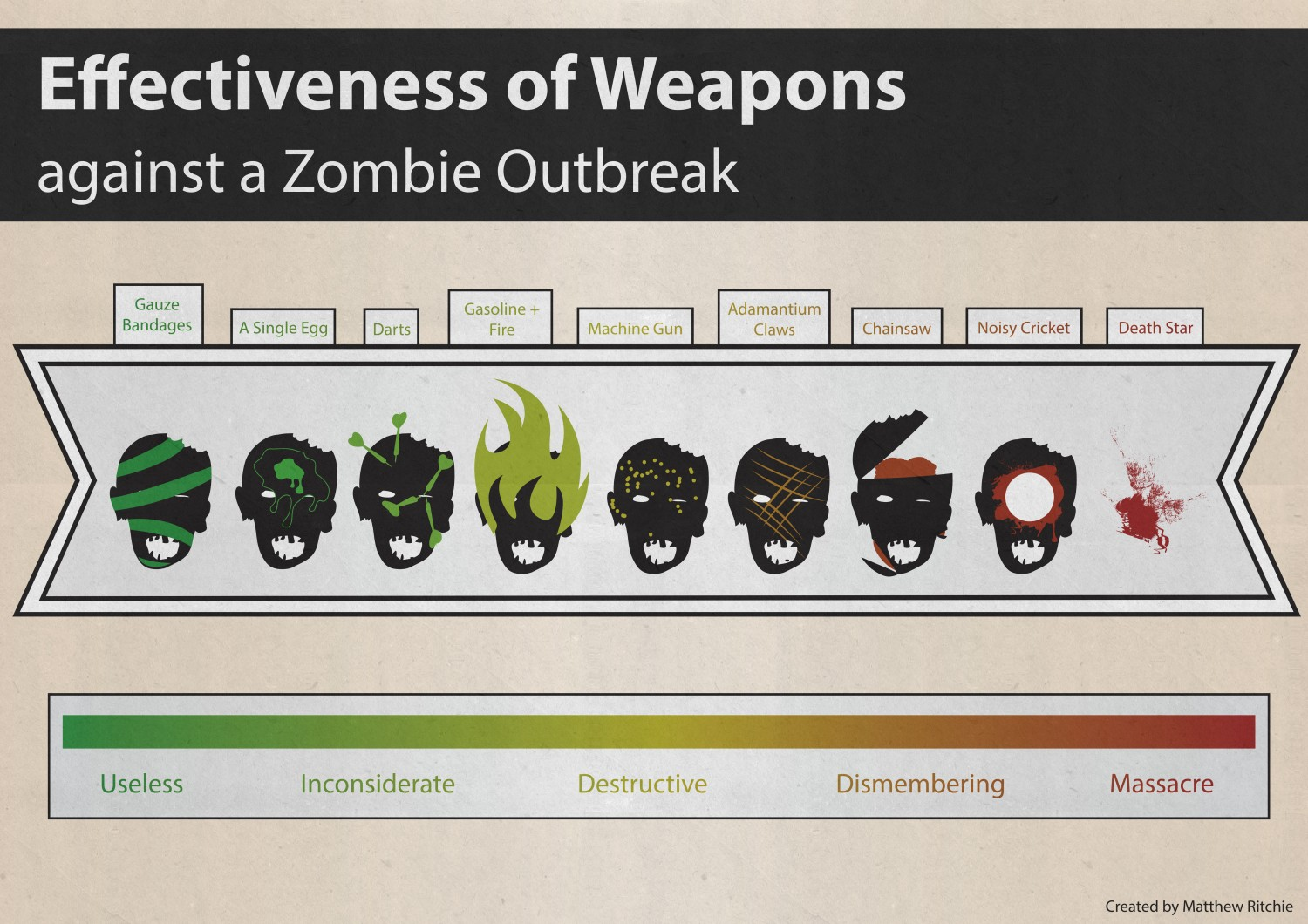 effectiveness-of-weapons-against-a-zombie-outbreak_5180ed65cfeb6_w1500