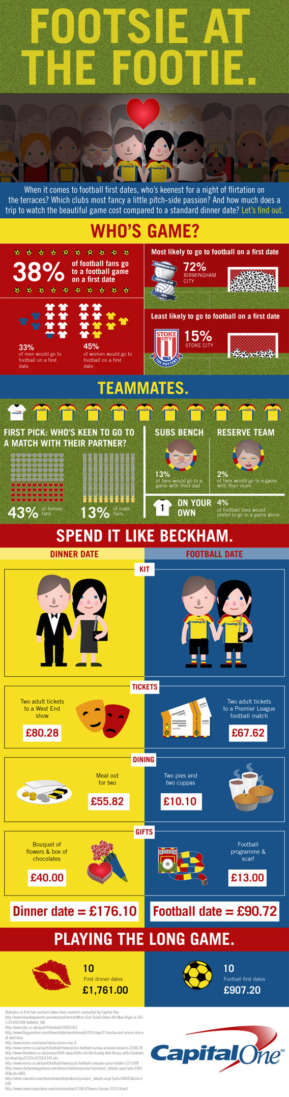 football-fan-vs-traditional-dates-infographic