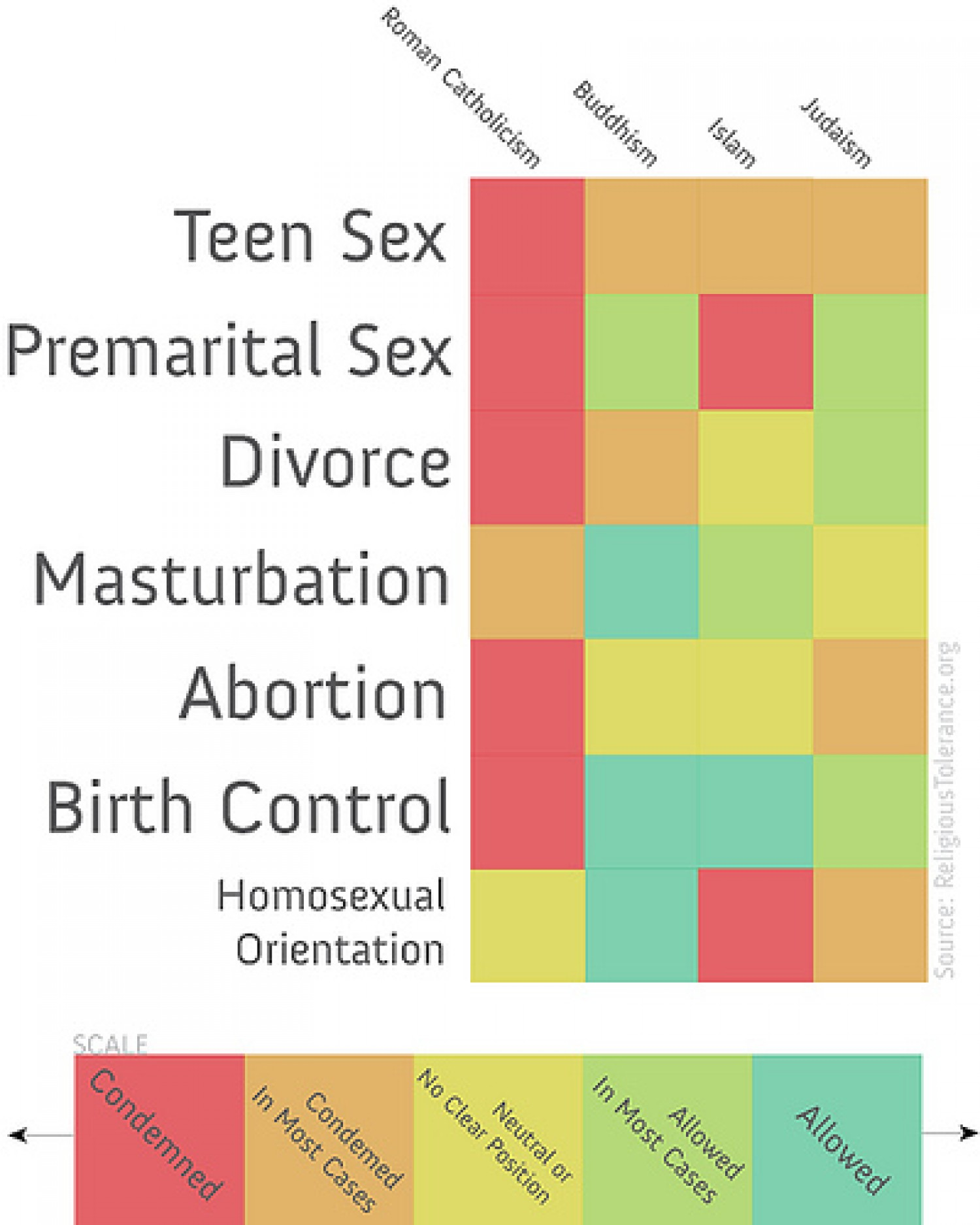 Religion And Sex 2