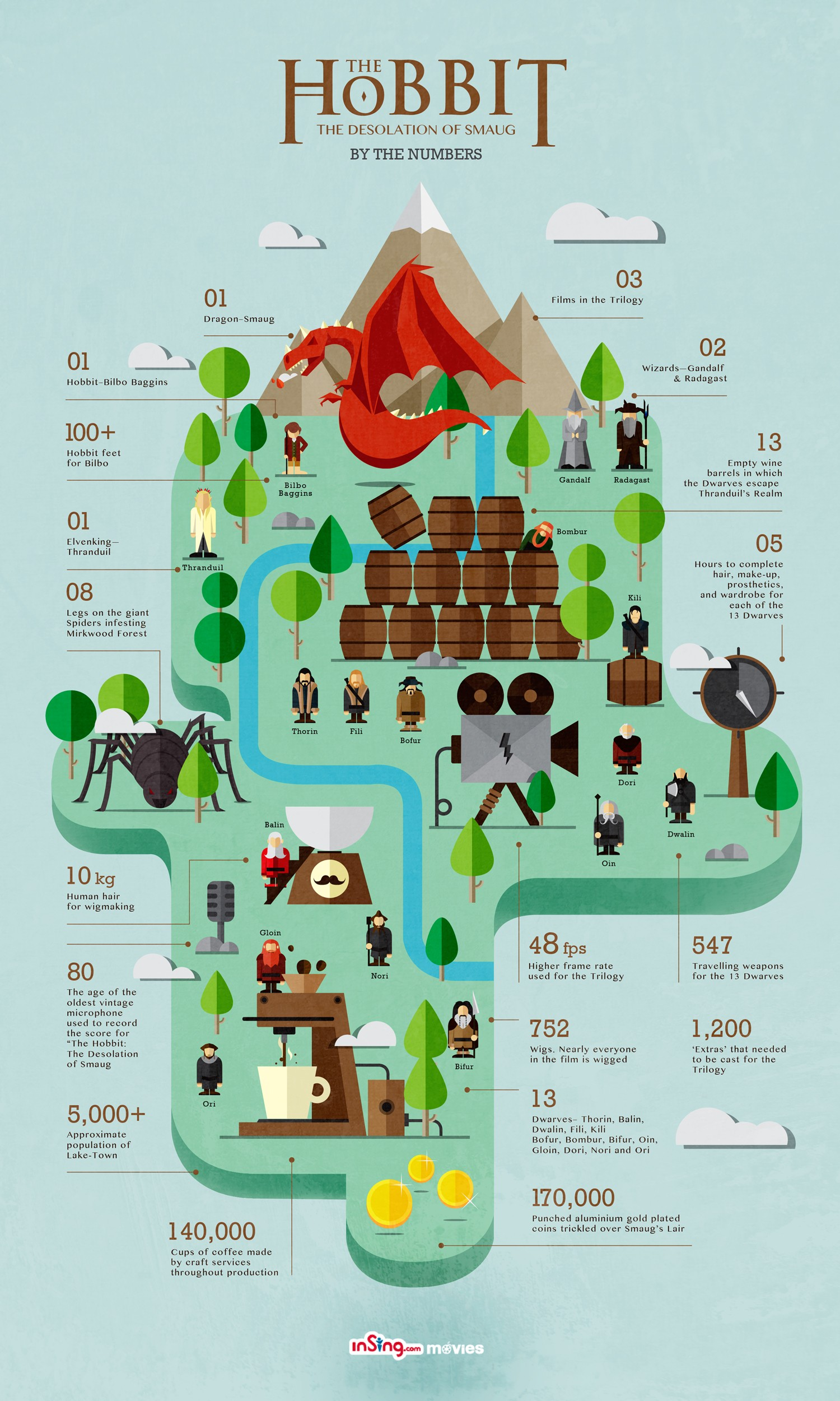 the-hobbit-the-desolation-of-smaug-by-the-numbers_52a7f45228263_w1500