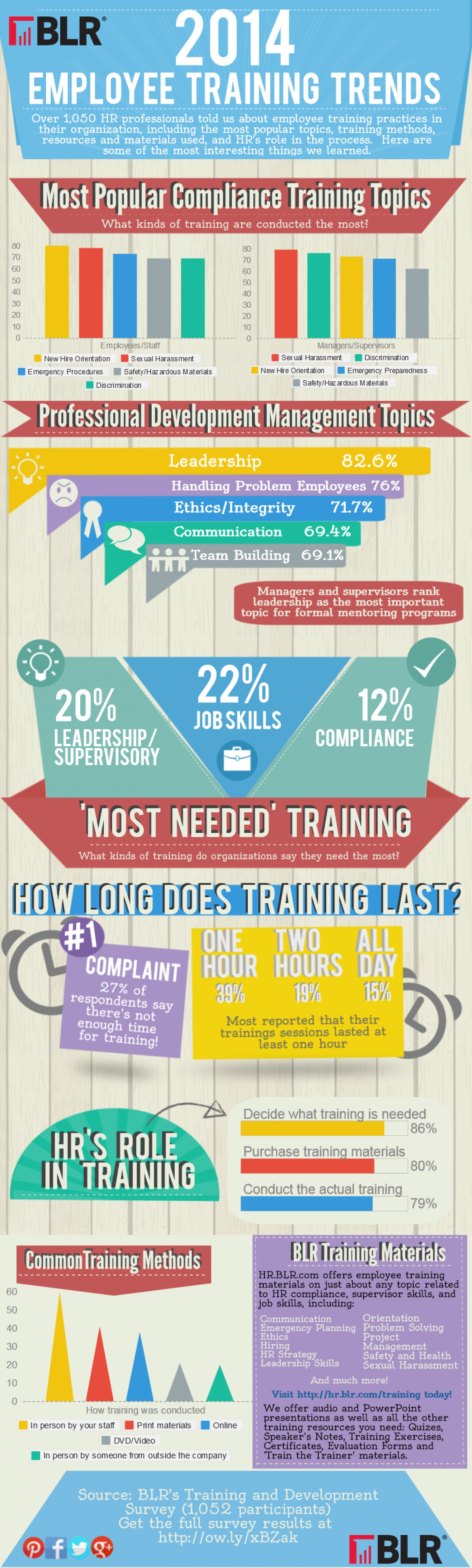 2014-employee-training-trends_5396f3ff5a0c3_w1500