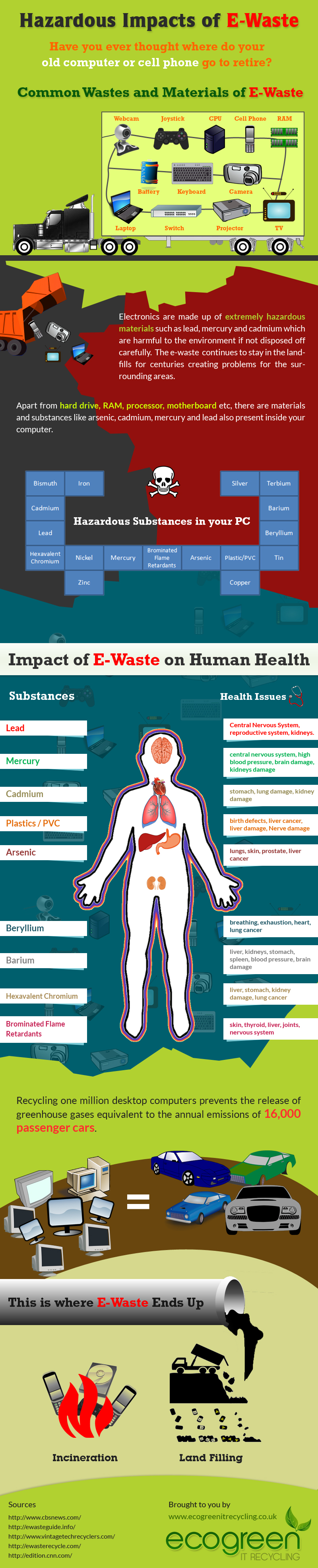 impacts of e waste on the world E-waste: an assessment of global production and environmental impacts brett h  robinson ⁎ department of soil and physical sciences, lincoln university,.
