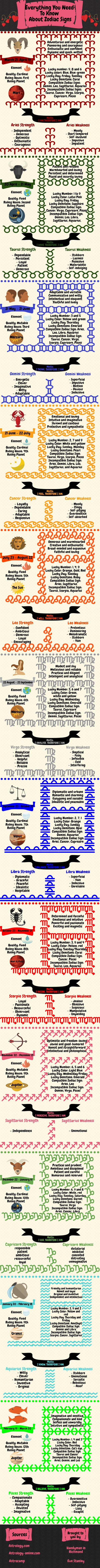 everyting-you-need-to-know-about-zodiac-signs-thumbnail_53975b7651b0b_w1500