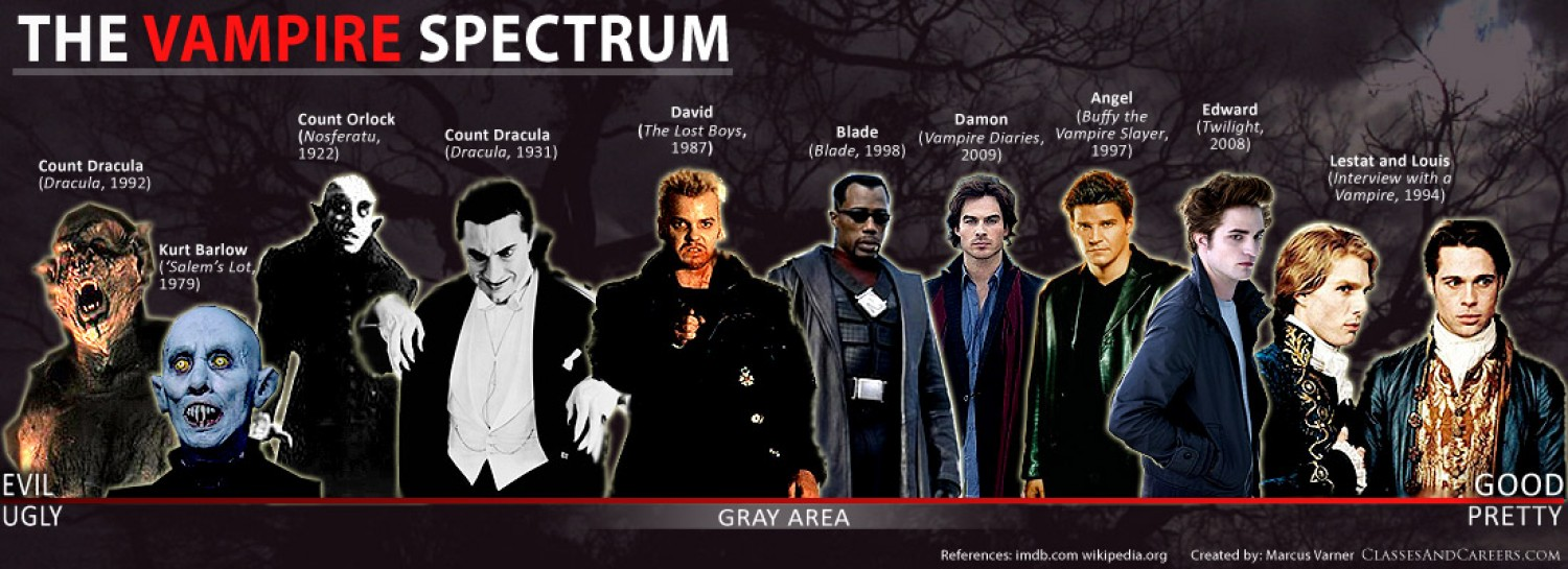 the evolution of vampire characteristics in movies and literature Vampire essay examples  the evolution of vampire characteristics in movies and literature  the different ways to prepare for a vampire attack 1,191 words.