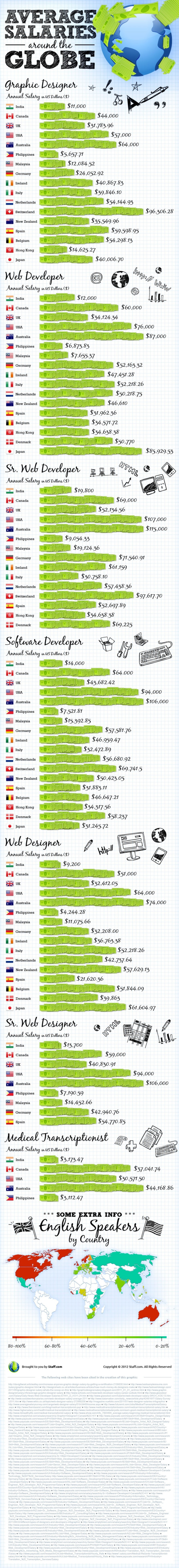 salaries-of-web-developers-in-india-the-philippines-usa-and-around-the-world_502914bb1691a_w1500