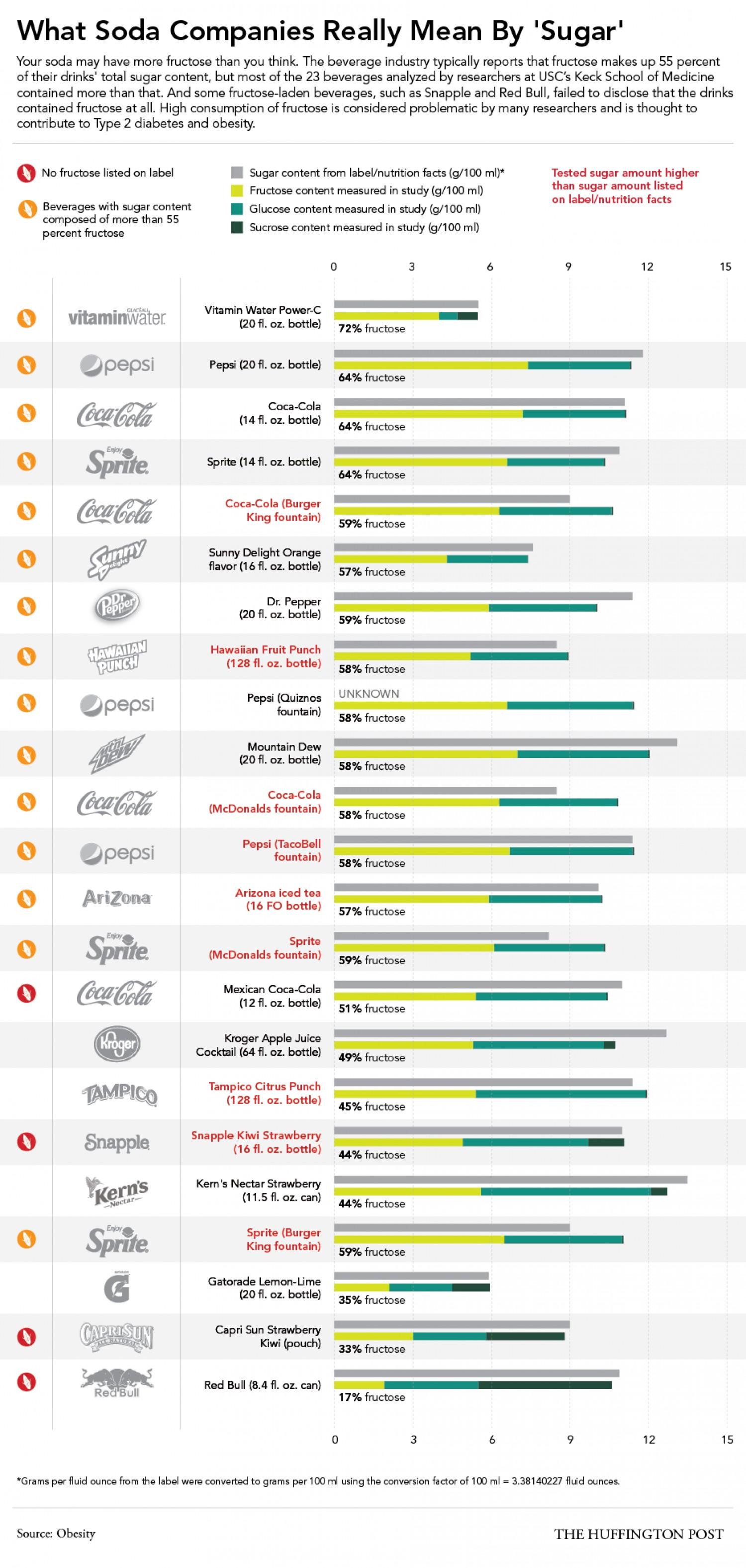 what-soda-companies-really-mean-by-sugar_53977311df2a7_w1500