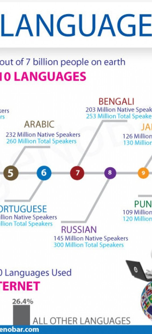 worlds-top-languages--languagenobar_53c8ec5072196_w1500 - Copy