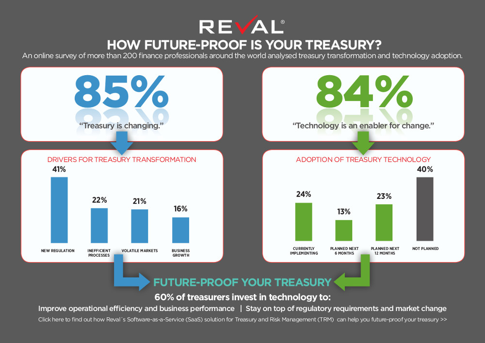 Reval-Infographic-Future-Proof-Your-Treasury-December-2014