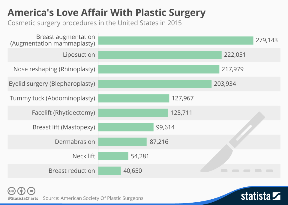 americans are mostly experienced with plastic surgery