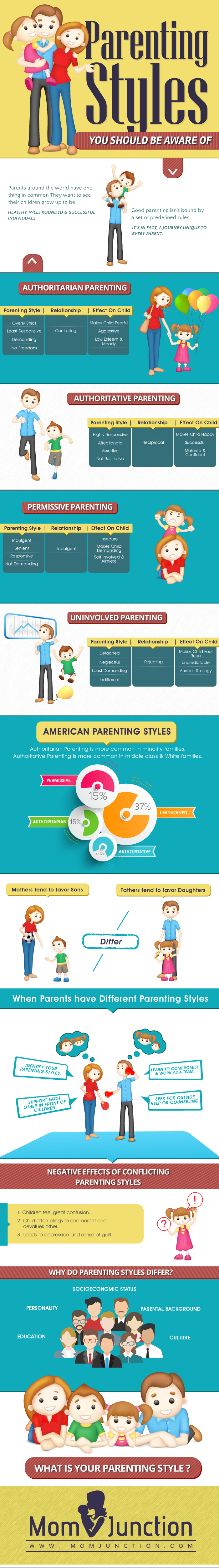 best parenting style every US citizen should know