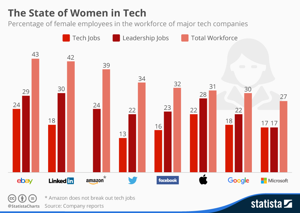 degree of female employees at tech companies
