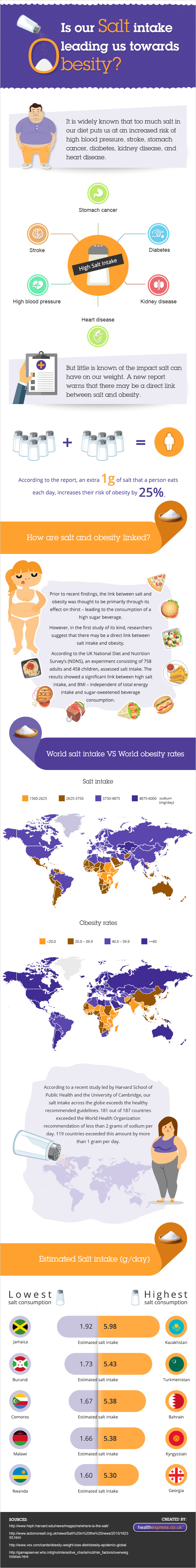 does salt intake causes an obesity