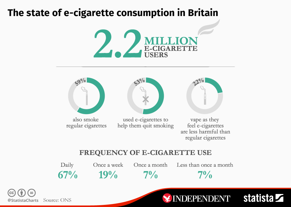 e-cigarette helps You fight Smoking, Is Britain finding a success