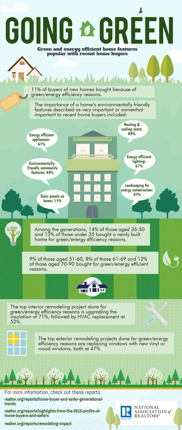 energy efficient homes are increasing preferred by buyers