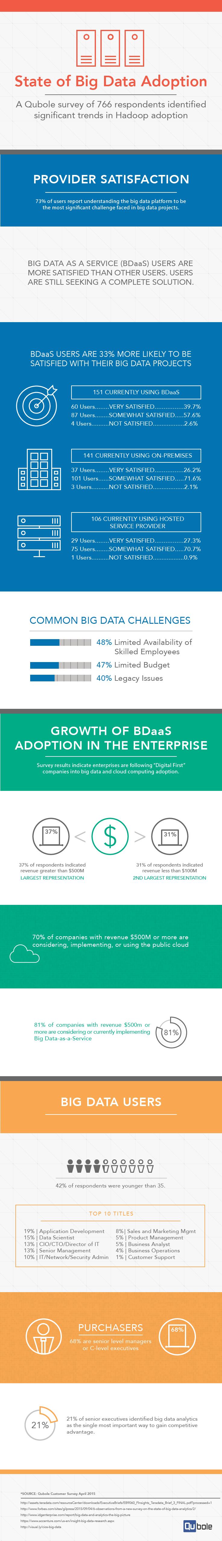 how big data solutions benefiting enterprises