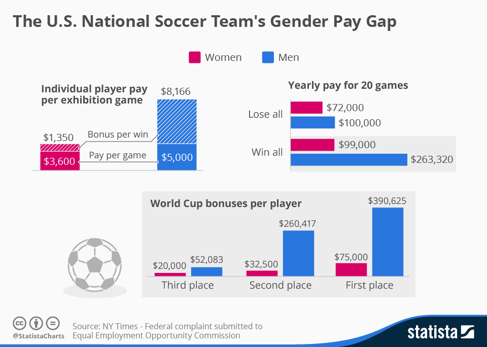 is gender pay gap still found in US national soccer women team