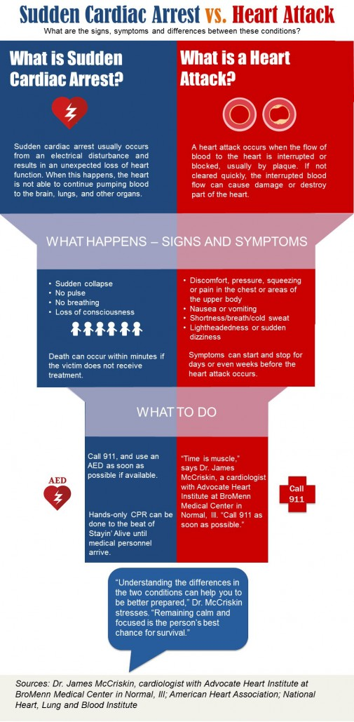 know the difference between heart attack & cardiac arrest