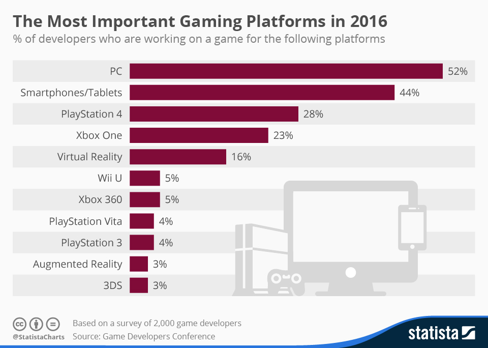 majority of gamers vote for gaming platform in 2016