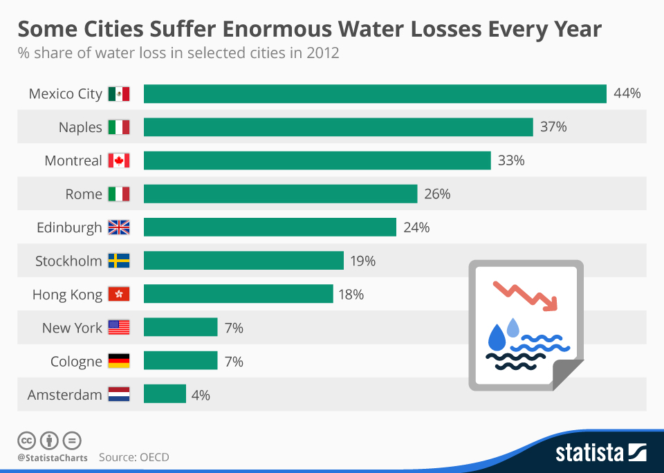 some cities suffer enormous water losses every year