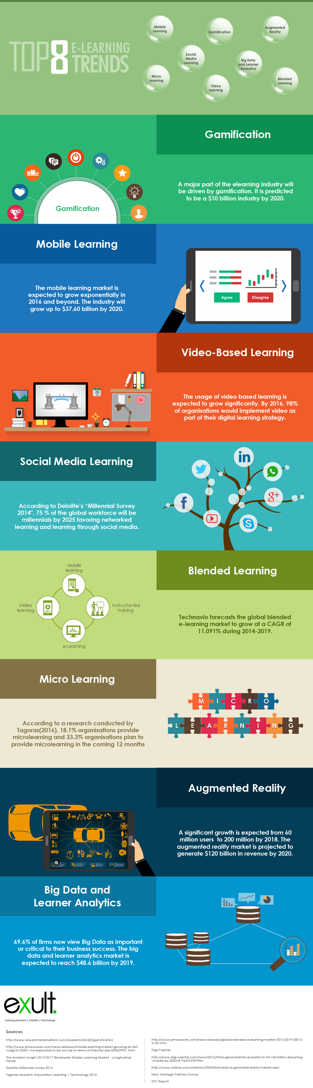 top 8 e-learning trends in 2016