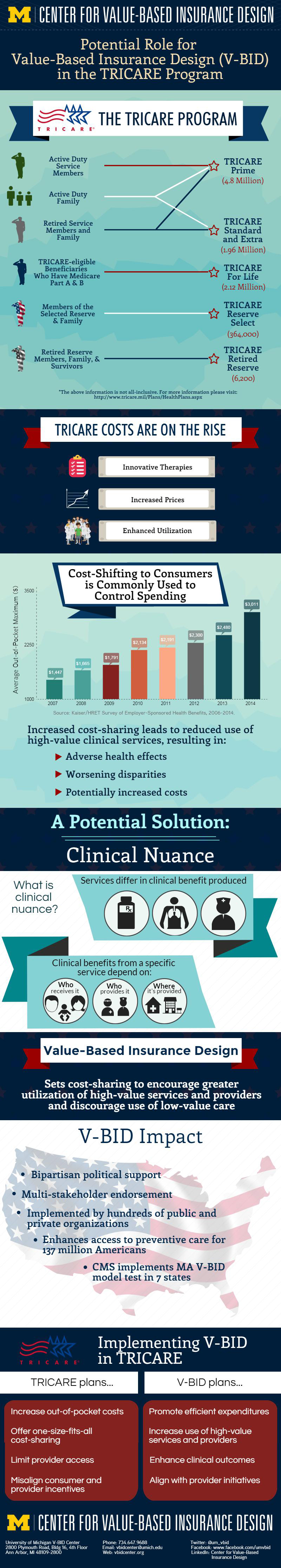 tricare program equips with vale-based insurance design plays a potential role