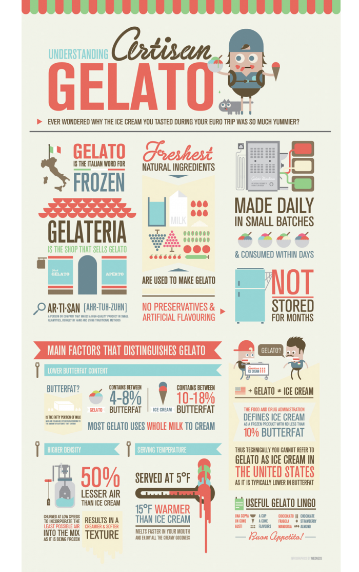 All you need to know about Gelato