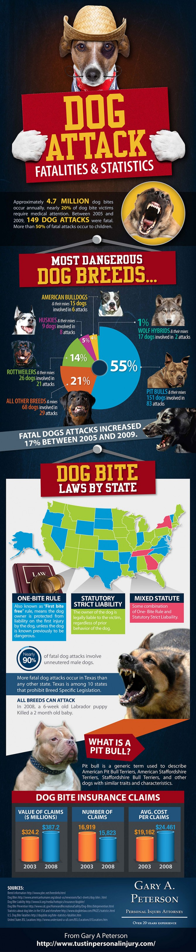 Dog-Attack-Fatalities-Statistics-Infographic-670x3246