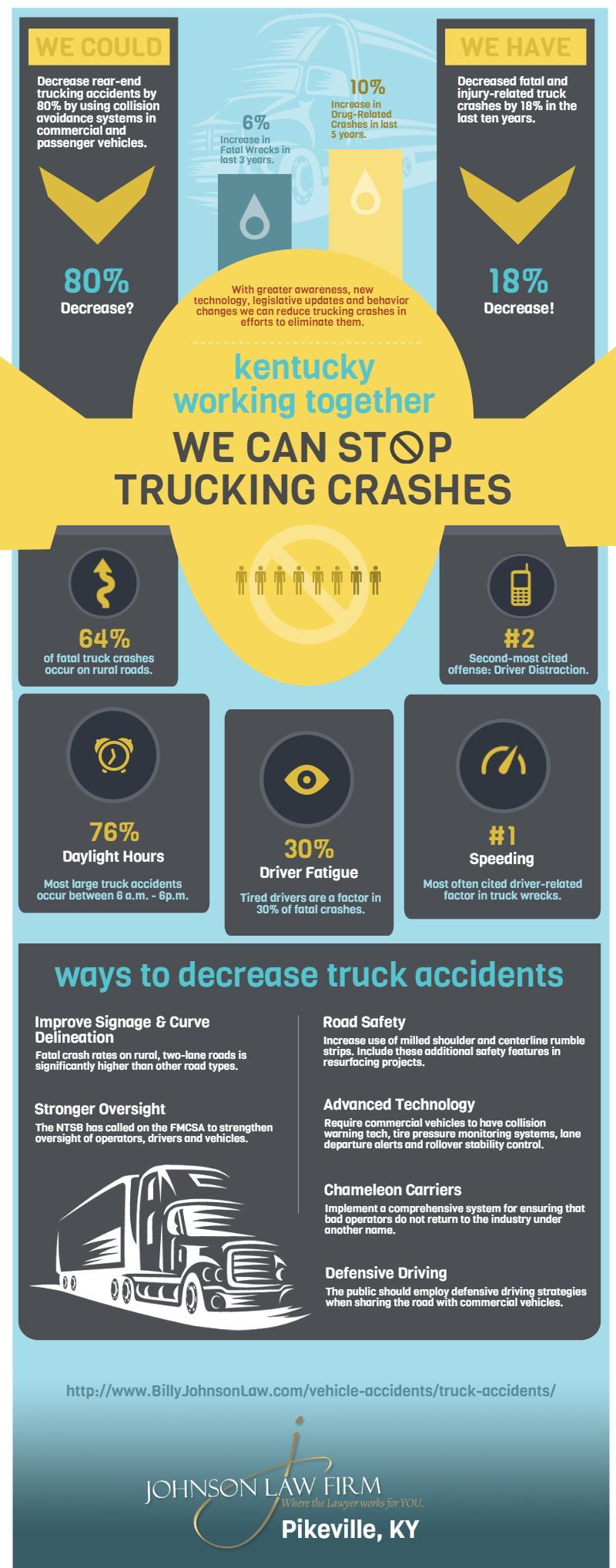 Kentucky-Truck-Safety
