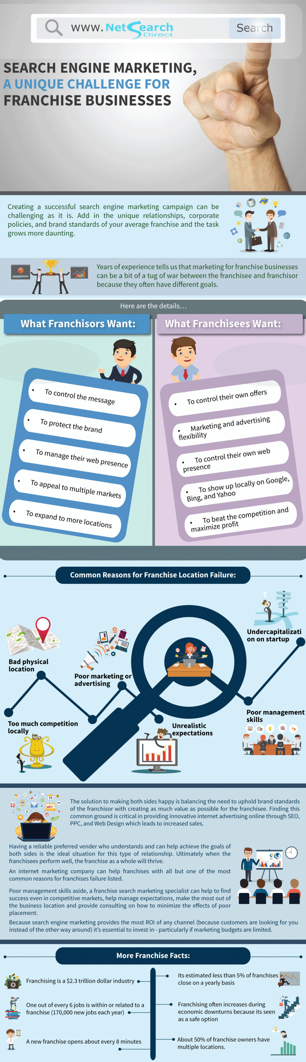 NSD-Franchise-Marketing-Infographic-990x3429