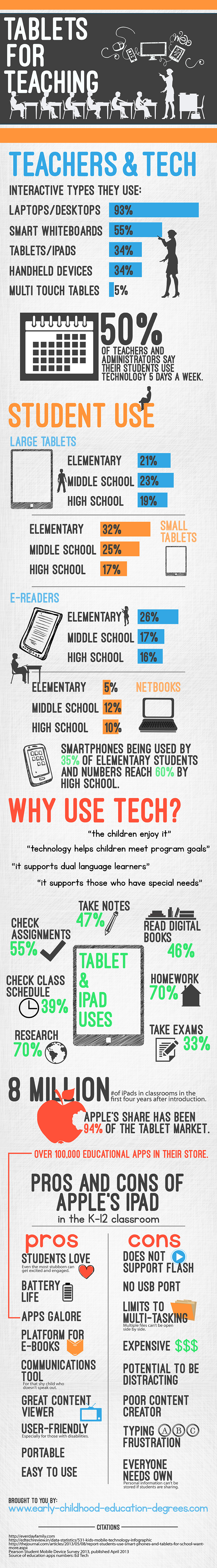 Tablets-for-Teaching-Kids-Infographic