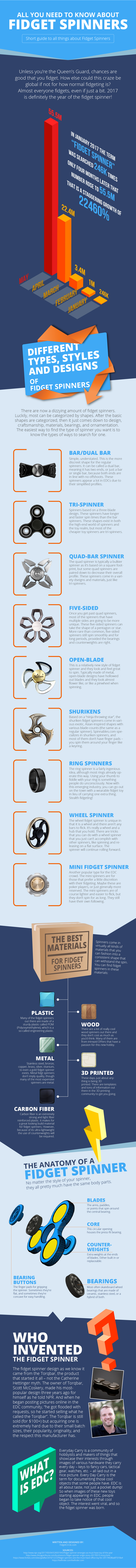 All-you-need-to-know-about-Fidget-Spinners
