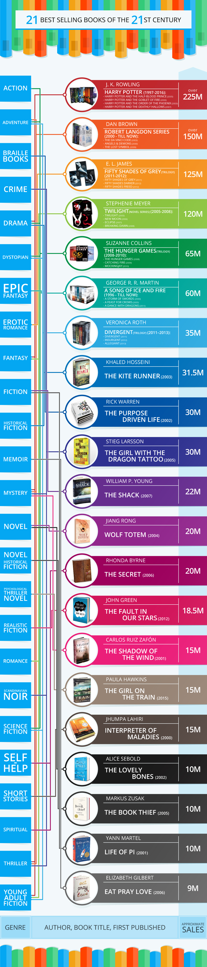 21 Best Selling Books of the 21st Century