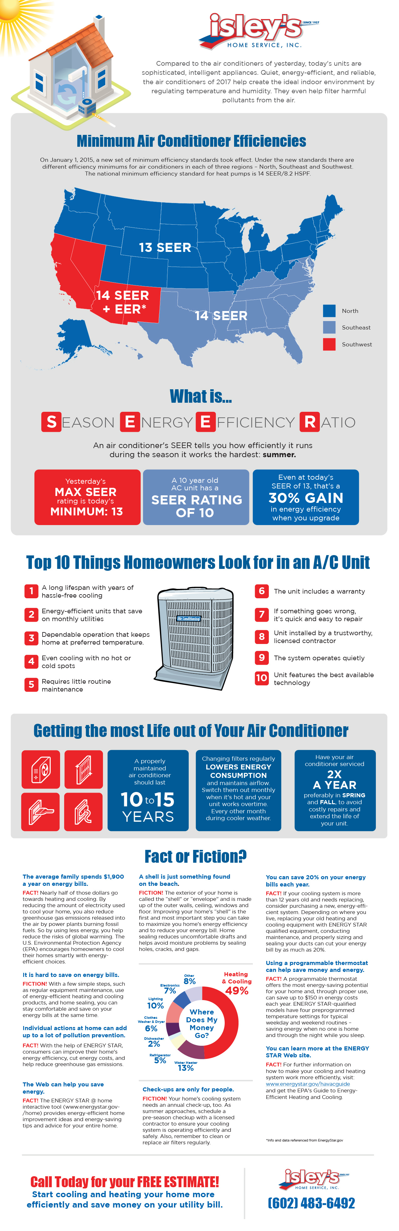 Isley's Air Condition Facts