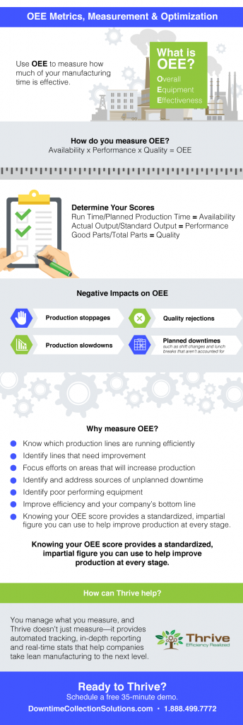 Optimize Factory Performance with OEE
