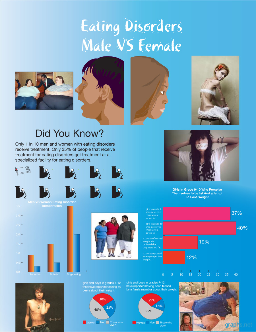 Male vs. Female Eating Disorders Statistics