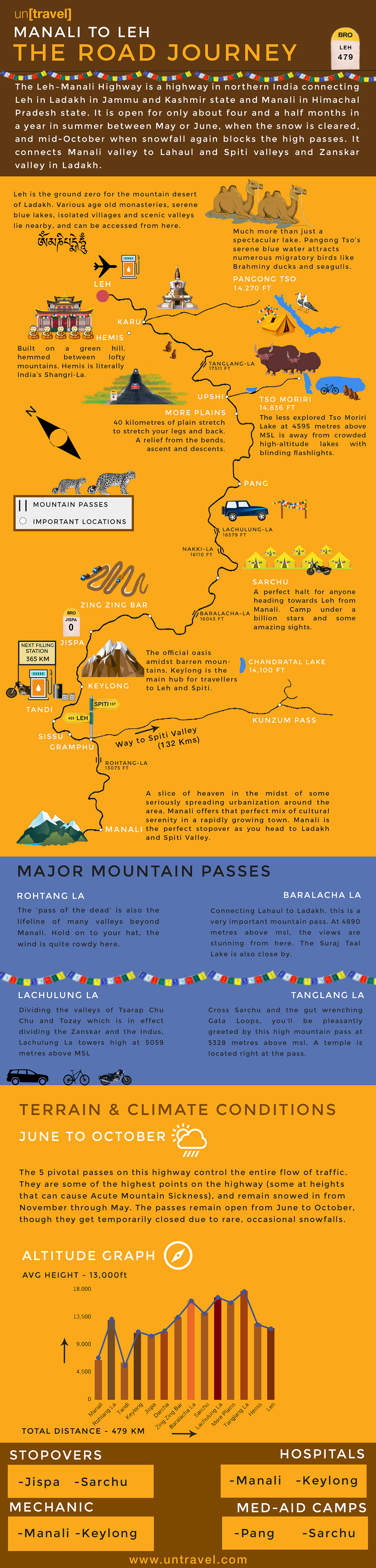 Manali to Leh in India: The Road Journey