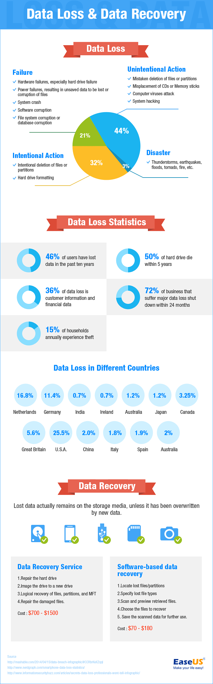 Infographics related to Data Loss & Recovery