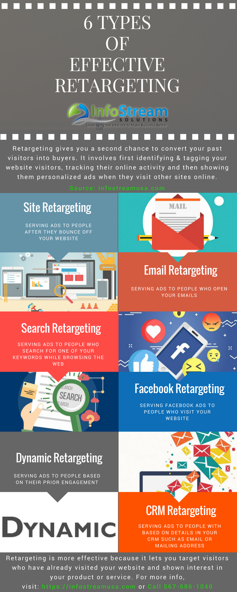 6 Types of Effective Retargeting
