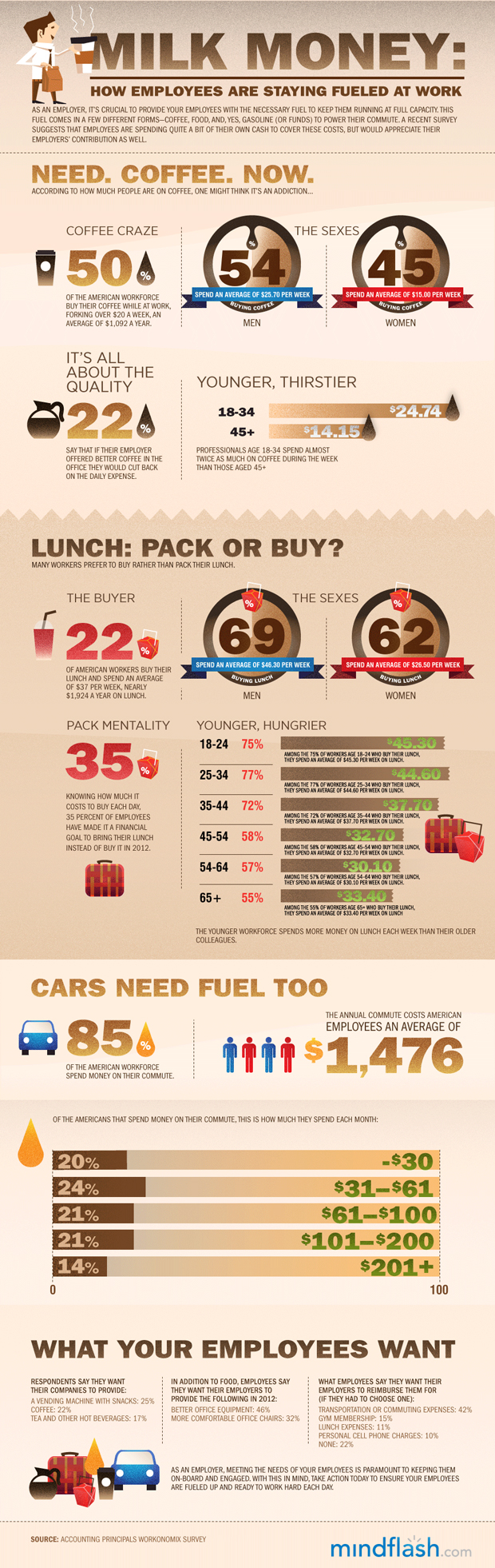 Find out How Employees Are Staying Fueled At Work