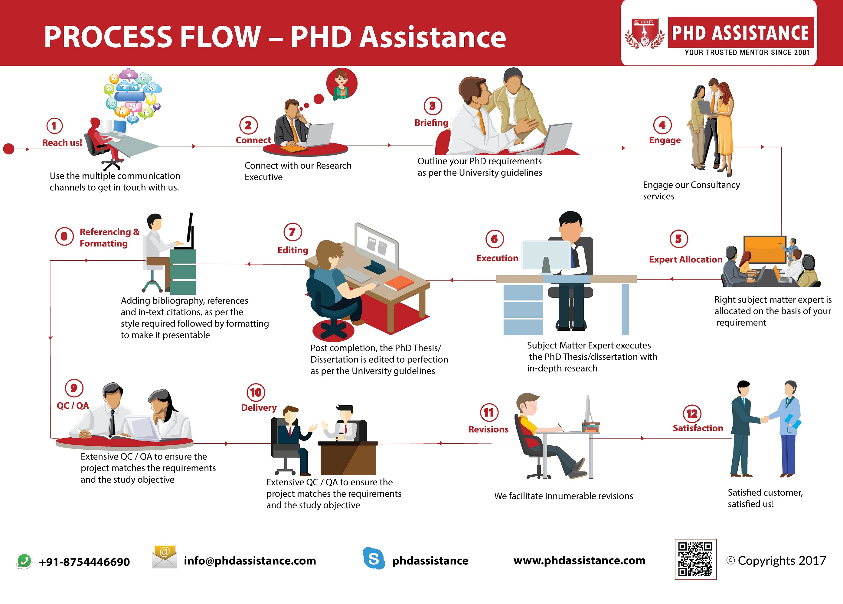 5 Tips To Enhance Your PhD Thesis